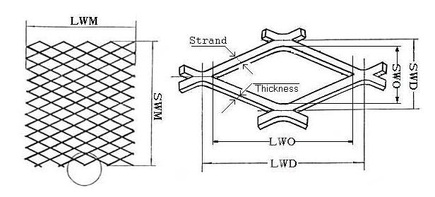 Expanded metal mesh details